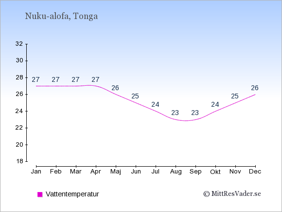 Vattentemperatur på  Tonga. Badvattentemperatur.