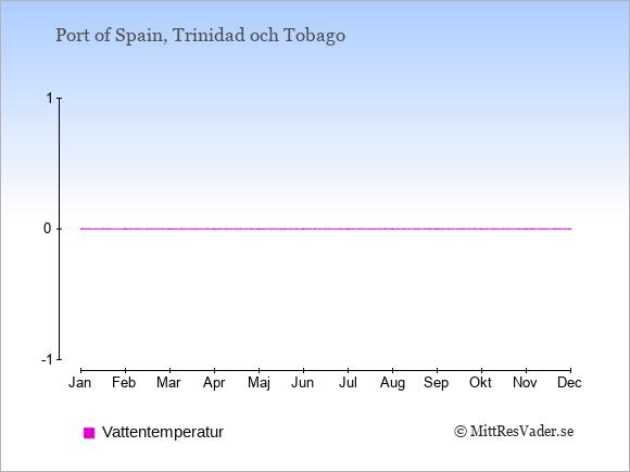 Vattentemperatur i  Trinidad och Tobago. Badvattentemperatur.