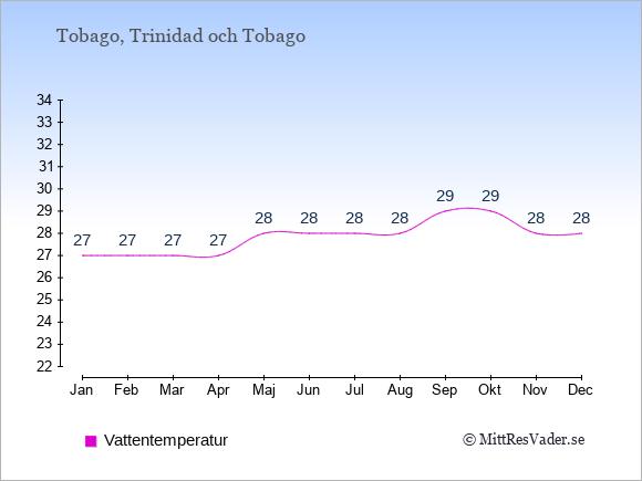 Vattentemperatur på Tobago Badtemperatur: Januari 27. Februari 27. Mars 27. April 27. Maj 28. Juni 28. Juli 28. Augusti 28. September 29. Oktober 29. November 28. December 28.