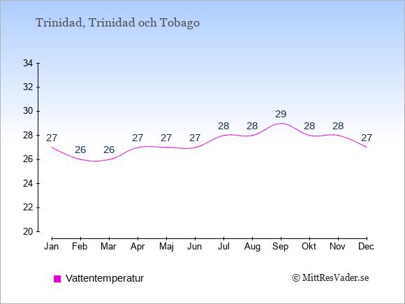 Vattentemperatur på Trinidad Badtemperatur: Januari 27. Februari 26. Mars 26. April 27. Maj 27. Juni 27. Juli 28. Augusti 28. September 29. Oktober 28. November 28. December 27.