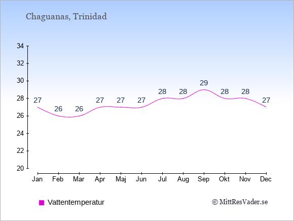 Vattentemperatur i Chaguanas Badtemperatur: Januari 27. Februari 26. Mars 26. April 27. Maj 27. Juni 27. Juli 28. Augusti 28. September 29. Oktober 28. November 28. December 27.