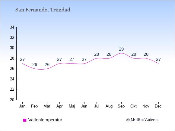 Vattentemperatur i San Fernando Badtemperatur: Januari 27. Februari 26. Mars 26. April 27. Maj 27. Juni 27. Juli 28. Augusti 28. September 29. Oktober 28. November 28. December 27.