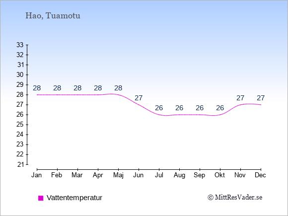 Vattentemperatur på Hao Badtemperatur: Januari 28. Februari 28. Mars 28. April 28. Maj 28. Juni 27. Juli 26. Augusti 26. September 26. Oktober 26. November 27. December 27.