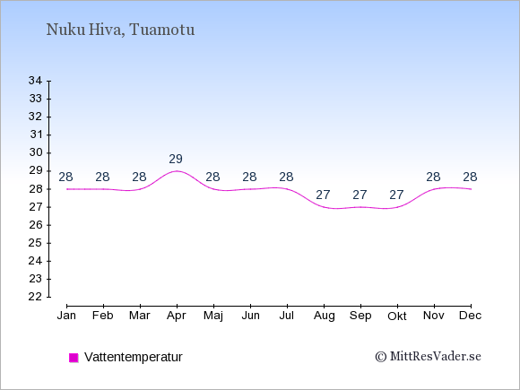 Vattentemperatur på Nuku Hiva Badtemperatur: Januari 28. Februari 28. Mars 28. April 29. Maj 28. Juni 28. Juli 28. Augusti 27. September 27. Oktober 27. November 28. December 28.