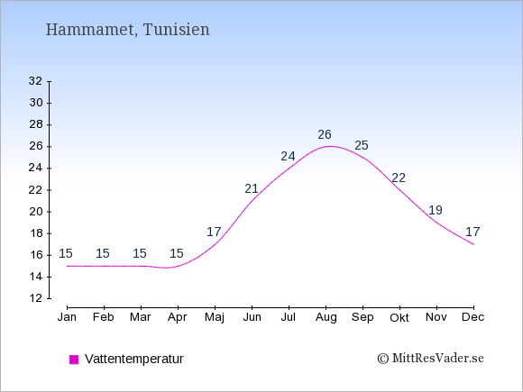 Vattentemperatur i Hammamet Badtemperatur: Januari 15. Februari 15. Mars 15. April 15. Maj 17. Juni 21. Juli 24. Augusti 26. September 25. Oktober 22. November 19. December 17.