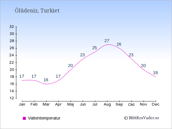 Vattentemperatur i Ölüdeniz Badtemperatur: Januari 17. Februari 17. Mars 16. April 17. Maj 20. Juni 23. Juli 25. Augusti 27. September 26. Oktober 23. November 20. December 18.