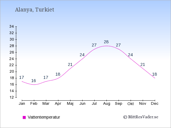 Vattentemperatur i Alanya Badtemperatur: Januari 17. Februari 16. Mars 17. April 18. Maj 21. Juni 24. Juli 27. Augusti 28. September 27. Oktober 24. November 21. December 18.