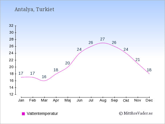 Vattentemperatur i Antalya Badtemperatur: Januari 17. Februari 17. Mars 16. April 18. Maj 20. Juni 24. Juli 26. Augusti 27. September 26. Oktober 24. November 21. December 18.
