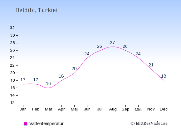 Vattentemperatur i Beldibi Badtemperatur: Januari 17. Februari 17. Mars 16. April 18. Maj 20. Juni 24. Juli 26. Augusti 27. September 26. Oktober 24. November 21. December 18.