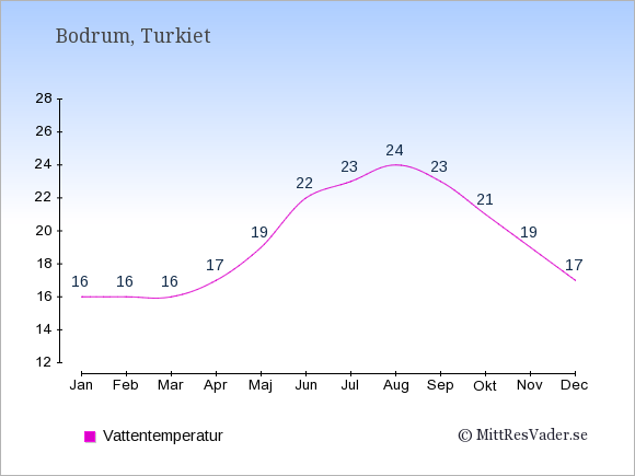 Vattentemperatur i Bodrum Badtemperatur: Januari 16. Februari 16. Mars 16. April 17. Maj 19. Juni 22. Juli 23. Augusti 24. September 23. Oktober 21. November 19. December 17.