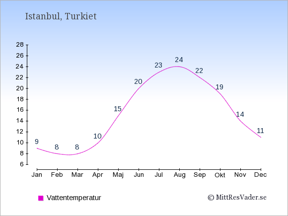 Vattentemperatur i Istanbul Badtemperatur: Januari 9. Februari 8. Mars 8. April 10. Maj 15. Juni 20. Juli 23. Augusti 24. September 22. Oktober 19. November 14. December 11.