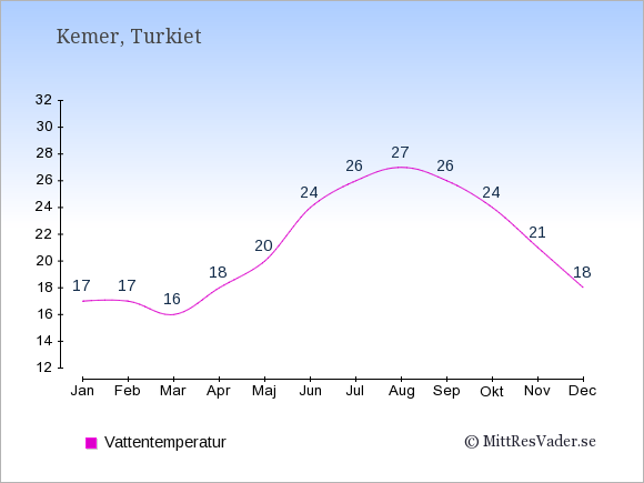 Vattentemperatur i Kemer Badtemperatur: Januari 17. Februari 17. Mars 16. April 18. Maj 20. Juni 24. Juli 26. Augusti 27. September 26. Oktober 24. November 21. December 18.