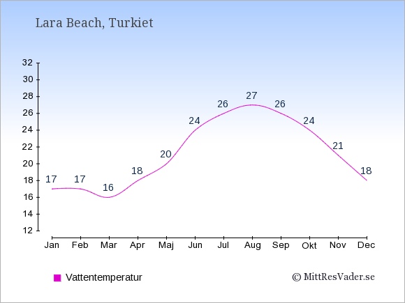 Vattentemperatur i  Lara Beach. Badvattentemperatur.