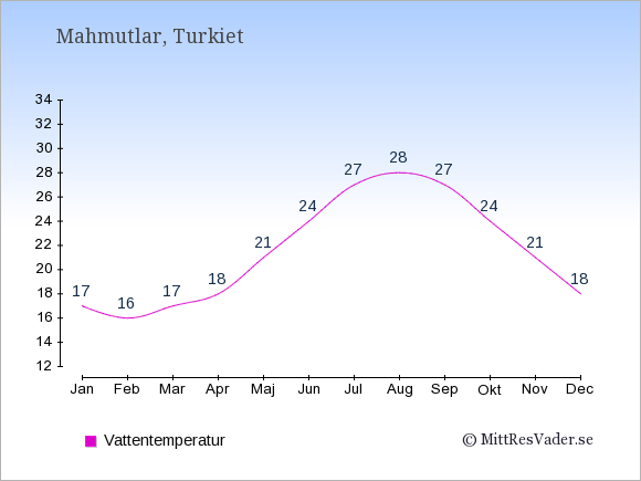 Vattentemperatur i Mahmutlar Badtemperatur: Januari 17. Februari 16. Mars 17. April 18. Maj 21. Juni 24. Juli 27. Augusti 28. September 27. Oktober 24. November 21. December 18.