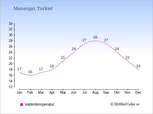 Vattentemperatur i Manavgat Badtemperatur: Januari 17. Februari 16. Mars 17. April 18. Maj 21. Juni 24. Juli 27. Augusti 28. September 27. Oktober 24. November 21. December 18.