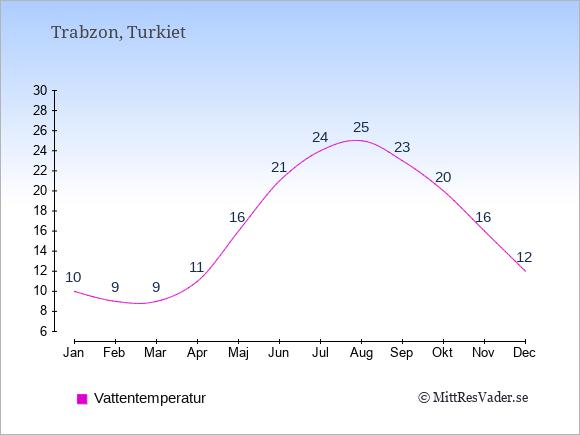 Vattentemperatur i Trabzon Badtemperatur: Januari 10. Februari 9. Mars 9. April 11. Maj 16. Juni 21. Juli 24. Augusti 25. September 23. Oktober 20. November 16. December 12.