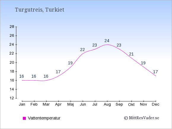 Vattentemperatur i Turgutreis Badtemperatur: Januari 16. Februari 16. Mars 16. April 17. Maj 19. Juni 22. Juli 23. Augusti 24. September 23. Oktober 21. November 19. December 17.