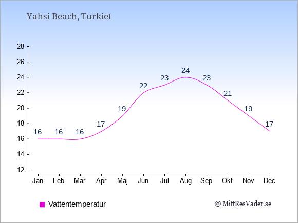 Vattentemperatur i Yahsi Beach Badtemperatur: Januari 16. Februari 16. Mars 16. April 17. Maj 19. Juni 22. Juli 23. Augusti 24. September 23. Oktober 21. November 19. December 17.
