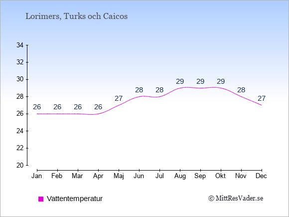 Vattentemperatur i Lorimers Badtemperatur: Januari 26. Februari 26. Mars 26. April 26. Maj 27. Juni 28. Juli 28. Augusti 29. September 29. Oktober 29. November 28. December 27.