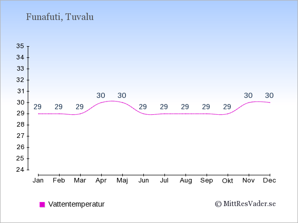 Vattentemperatur i Funafuti Badtemperatur: Januari 29. Februari 29. Mars 29. April 30. Maj 30. Juni 29. Juli 29. Augusti 29. September 29. Oktober 29. November 30. December 30.