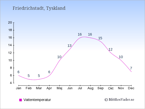 Vattentemperatur i  Friedrichstadt. Badvattentemperatur.
