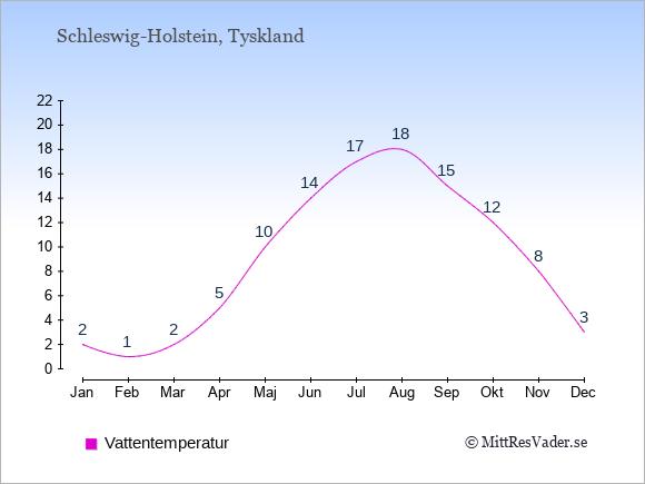 Vattentemperatur i Schleswig-Holstein Badtemperatur: Januari 2. Februari 1. Mars 2. April 5. Maj 10. Juni 14. Juli 17. Augusti 18. September 15. Oktober 12. November 8. December 3.