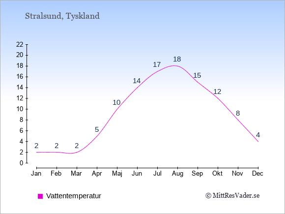 Vattentemperatur i Stralsund Badtemperatur: Januari 2. Februari 2. Mars 2. April 5. Maj 10. Juni 14. Juli 17. Augusti 18. September 15. Oktober 12. November 8. December 4.