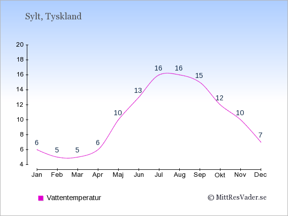 Vattentemperatur på Sylt Badtemperatur: Januari 6. Februari 5. Mars 5. April 6. Maj 10. Juni 13. Juli 16. Augusti 16. September 15. Oktober 12. November 10. December 7.