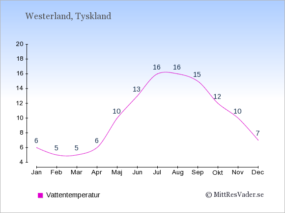 Vattentemperatur i Westerland Badtemperatur: Januari 6. Februari 5. Mars 5. April 6. Maj 10. Juni 13. Juli 16. Augusti 16. September 15. Oktober 12. November 10. December 7.