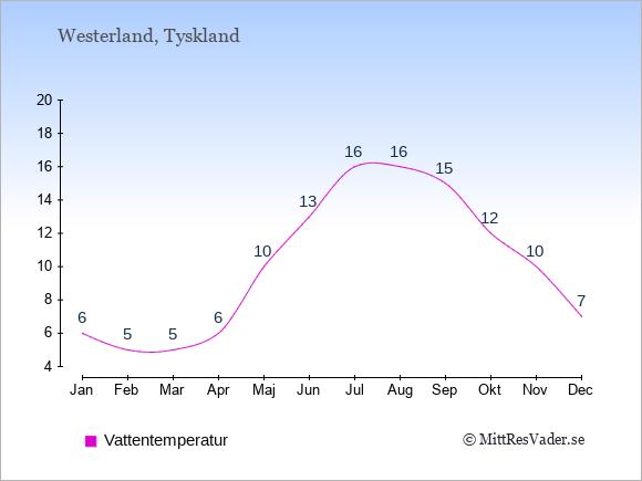 Vattentemperatur i  Westerland. Badvattentemperatur.