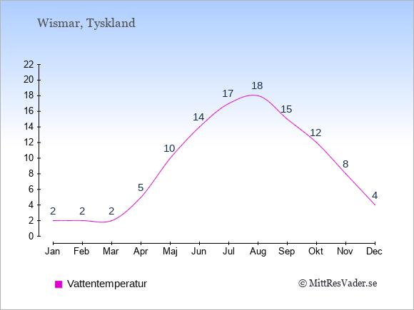 Vattentemperatur i Wismar Badtemperatur: Januari 2. Februari 2. Mars 2. April 5. Maj 10. Juni 14. Juli 17. Augusti 18. September 15. Oktober 12. November 8. December 4.