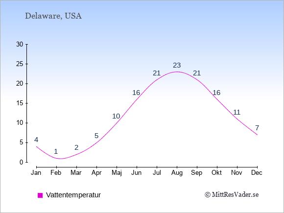 Vattentemperatur i Delaware Badtemperatur: Januari 4. Februari 1. Mars 2. April 5. Maj 10. Juni 16. Juli 21. Augusti 23. September 21. Oktober 16. November 11. December 7.