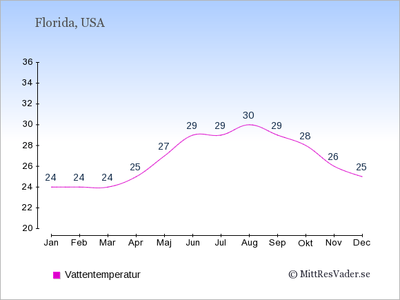 Vattentemperatur i Florida Badtemperatur: Januari 24. Februari 24. Mars 24. April 25. Maj 27. Juni 29. Juli 29. Augusti 30. September 29. Oktober 28. November 26. December 25.