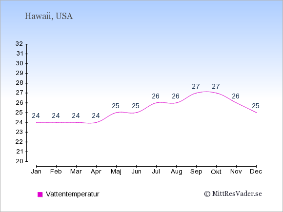 Vattentemperatur på Hawaii Badtemperatur: Januari 24. Februari 24. Mars 24. April 24. Maj 25. Juni 25. Juli 26. Augusti 26. September 27. Oktober 27. November 26. December 25.