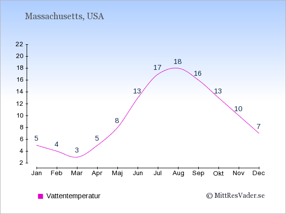 Vattentemperatur i Massachusetts Badtemperatur: Januari 5. Februari 4. Mars 3. April 5. Maj 8. Juni 13. Juli 17. Augusti 18. September 16. Oktober 13. November 10. December 7.