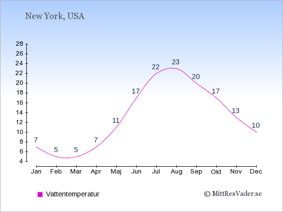 Vattentemperatur i New York Badtemperatur: Januari 7. Februari 5. Mars 5. April 7. Maj 11. Juni 17. Juli 22. Augusti 23. September 20. Oktober 17. November 13. December 10.