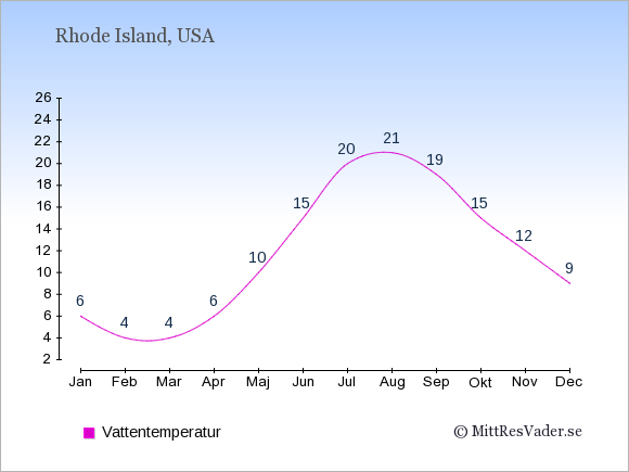 Vattentemperatur i Rhode Island Badtemperatur: Januari 6. Februari 4. Mars 4. April 6. Maj 10. Juni 15. Juli 20. Augusti 21. September 19. Oktober 15. November 12. December 9.