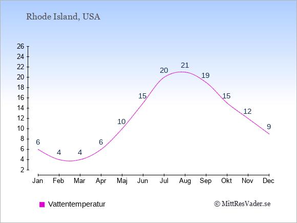 Vattentemperatur i Rhode Island Badtemperatur: Januari 6. Februari 4. Mars 4. April 6. Maj 10. Juni 15. Juli 20. Augusti 21. September 19. Oktober 15. November 12. December 9.