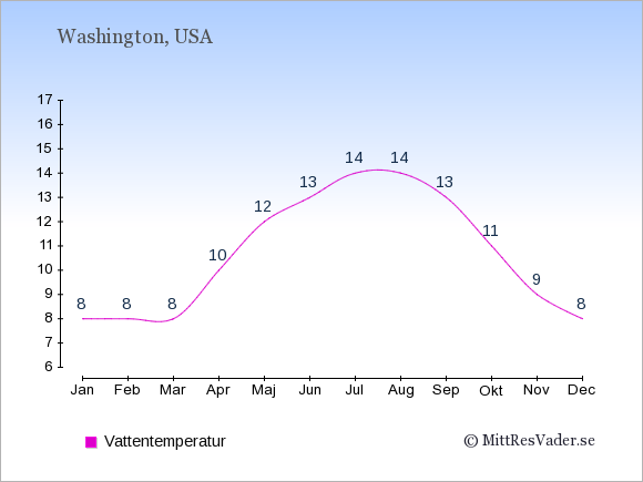 Vattentemperatur i Washington Badtemperatur: Januari 8. Februari 8. Mars 8. April 10. Maj 12. Juni 13. Juli 14. Augusti 14. September 13. Oktober 11. November 9. December 8.