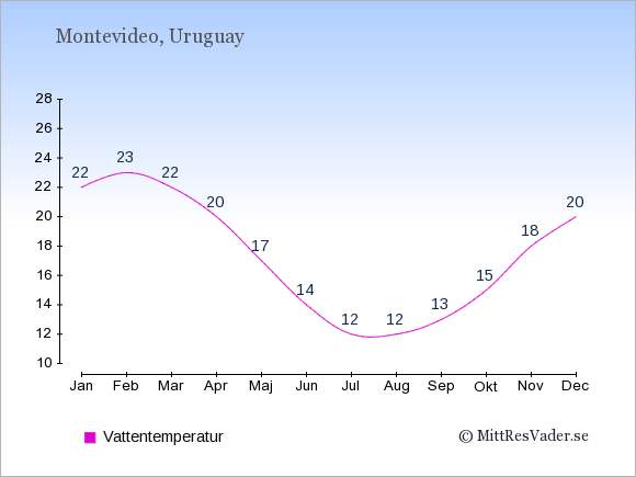 Vattentemperatur i Uruguay Badtemperatur: Januari 22. Februari 23. Mars 22. April 20. Maj 17. Juni 14. Juli 12. Augusti 12. September 13. Oktober 15. November 18. December 20.