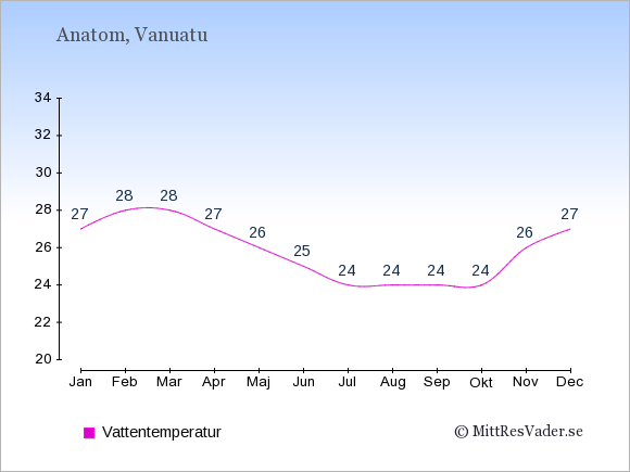 Vattentemperatur på Anatom Badtemperatur: Januari 27. Februari 28. Mars 28. April 27. Maj 26. Juni 25. Juli 24. Augusti 24. September 24. Oktober 24. November 26. December 27.