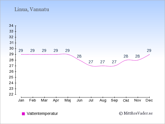 Vattentemperatur på Linua Badtemperatur: Januari 29. Februari 29. Mars 29. April 29. Maj 29. Juni 28. Juli 27. Augusti 27. September 27. Oktober 28. November 28. December 29.