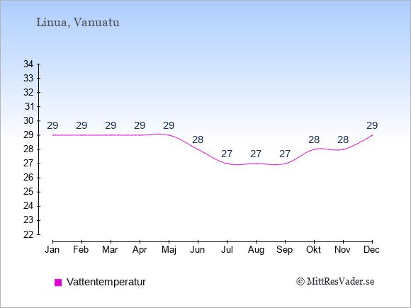 Vattentemperatur på Linua Badtemperatur: Januari 29. Februari 29. Mars 29. April 29. Maj 29. Juni 28. Juli 27. Augusti 27. September 27. Oktober 28. November 28. December 29.