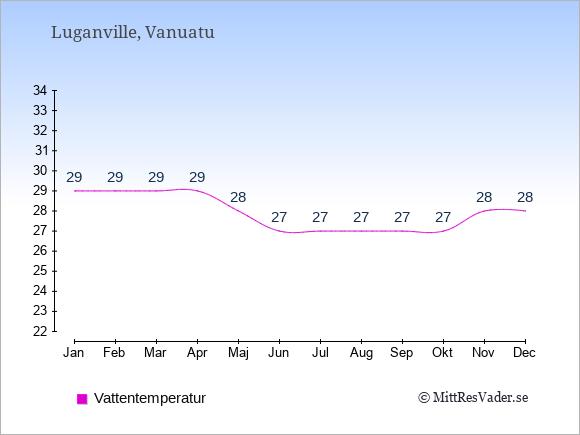 Vattentemperatur i Luganville Badtemperatur: Januari 29. Februari 29. Mars 29. April 29. Maj 28. Juni 27. Juli 27. Augusti 27. September 27. Oktober 27. November 28. December 28.