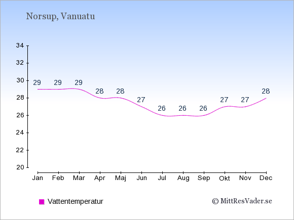 Vattentemperatur i Norsup Badtemperatur: Januari 29. Februari 29. Mars 29. April 28. Maj 28. Juni 27. Juli 26. Augusti 26. September 26. Oktober 27. November 27. December 28.