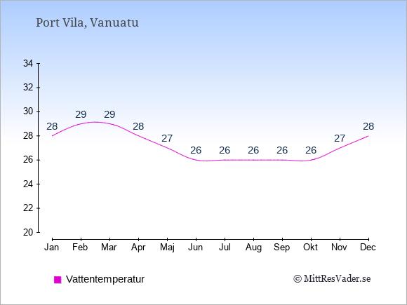 Vattentemperatur i  Vanuatu. Badvattentemperatur.