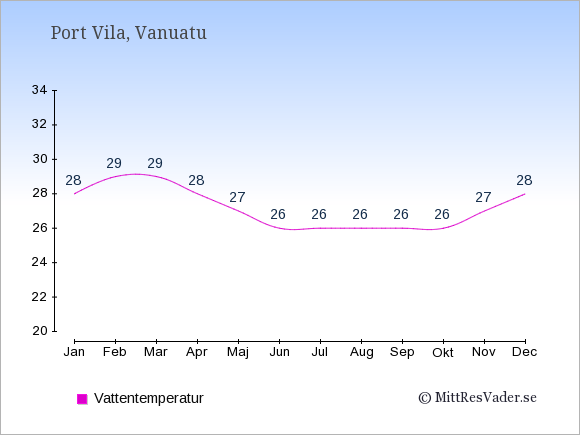 Vattentemperatur i Port Vila Badtemperatur: Januari 28. Februari 29. Mars 29. April 28. Maj 27. Juni 26. Juli 26. Augusti 26. September 26. Oktober 26. November 27. December 28.