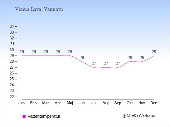 Vattentemperatur på Vanua Lava Badtemperatur: Januari 29. Februari 29. Mars 29. April 29. Maj 29. Juni 28. Juli 27. Augusti 27. September 27. Oktober 28. November 28. December 29.