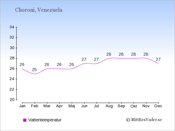 Vattentemperatur i Choroni Badtemperatur: Januari 26. Februari 25. Mars 26. April 26. Maj 26. Juni 27. Juli 27. Augusti 28. September 28. Oktober 28. November 28. December 27.