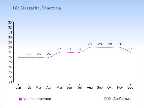 Vattentemperatur på Isla Margarita Badtemperatur: Januari 26. Februari 26. Mars 26. April 26. Maj 27. Juni 27. Juli 27. Augusti 28. September 28. Oktober 28. November 28. December 27.